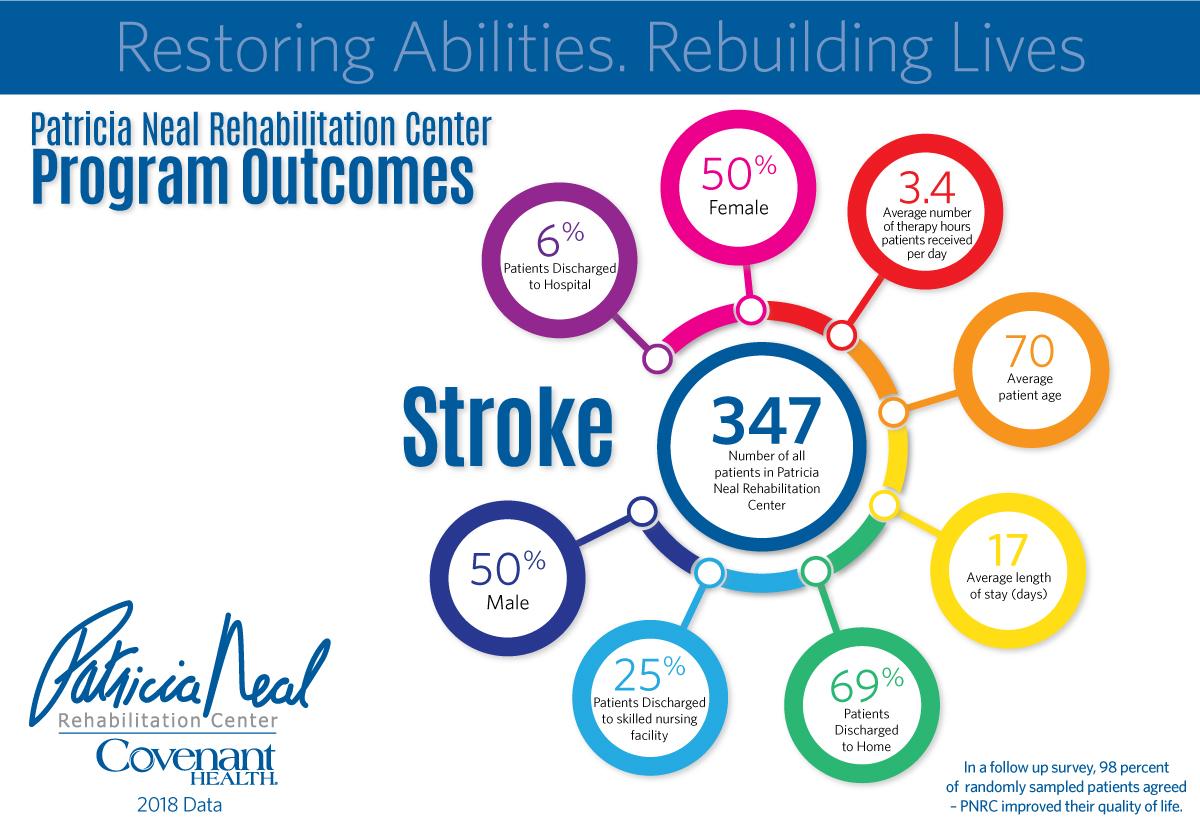 Stroke   Patricia Neal Rehabilitation Center